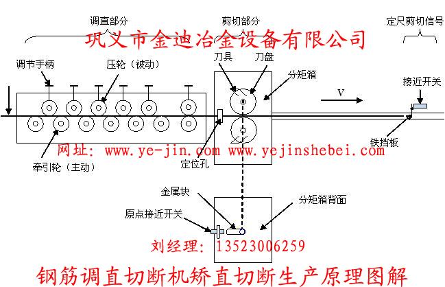 1、改线部分(该部分由用户根据材料尺寸自理) 该部分可实现无吊装自动放线,应该安装于钢筋调直机前端约6-8米以外,以确保钢筋调直过程中有足够的张力和长度富余量。 2、预调部分(该部分根据需要定制,不是必备部分) 该部分主要靠垂直的5套矫轮,来完成从料架供给线材的应力消除处理从而达到线材表面除锈部位装有进线导套装置,进线导套装有309轴承一套由1511瓦座固定。预调部分,靠紧与应力消除的预调工作,主要有应力轮,应力轮调整方瓦、板座、与架子部分组成。在进线安装与主机的后部。 3、调直筒部分 该部分主要靠对称